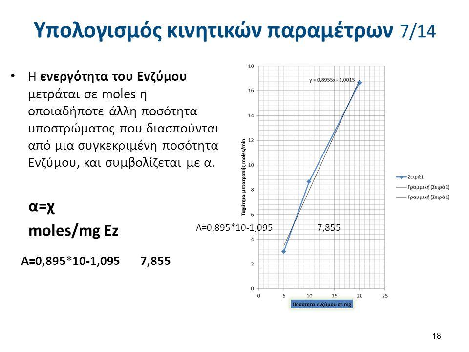Μέτρηση της Vo VoVo/E Υπολογισμός κινητικών παραμέτρων 6/14 1E1 5 mgE2 10mgE3 20mg Χρόνος[P1][P2][P3] 1222 21683 332164 17
