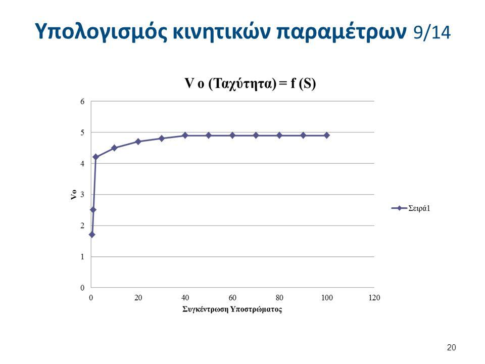 Με βάση τον ακόλουθο πίνακα, να υπολογιστούν οι κινητικές παράμετροι Κm και Umax και να χαραχθεί το αντίστοιχο διάγραμμα 1/Uo συναρτήσει του 1/[S].