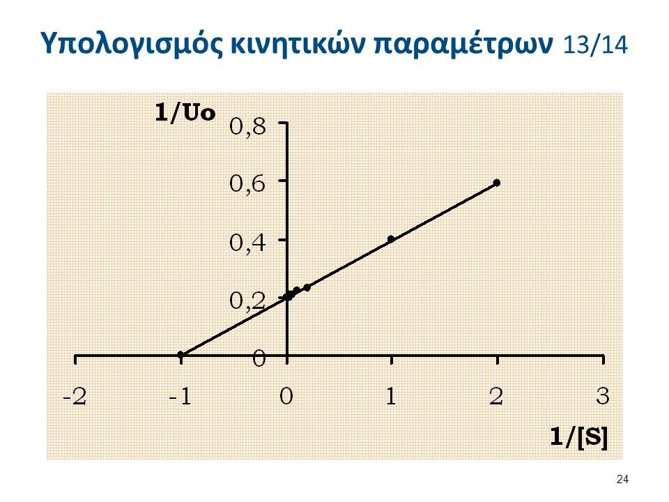 y = 0,1971x + 0,1979 Με βάση τη μέθοδο των ελαχίστων τετραγώνων η εξίσωση της ευθείας που προκύπτει από τα παραπάνω αποτελέσματα είναι: 23 Υπολογισμός κινητικών παραμέτρων 12/14 Υπολογισμοί: 1/[S]210,20,10,050,030,025 1/Uo0,590,400,230,220,21 0,20 1/[S]0,020,0170,0140,0130,0110,01 1/Uo0,20,0200,20