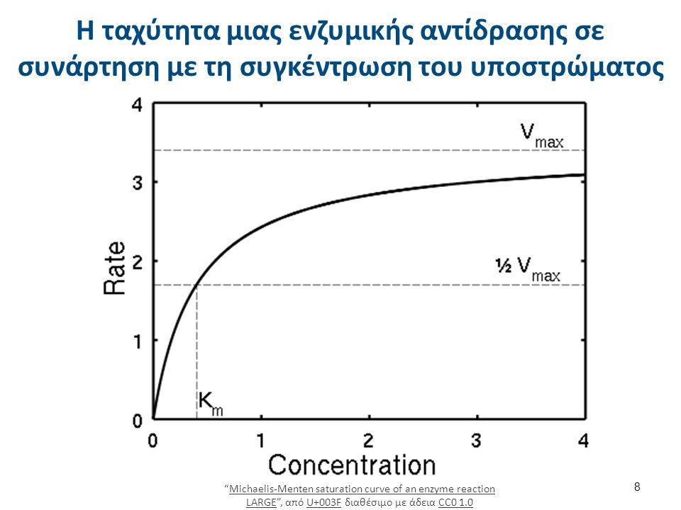 Στοιχεία ενζυμικής κινητικής 6/7 Αν πάρουμε μία μέση ταχύτητα σαν το μισό της μεγίστης ταχύτητας και επιλύσουμε την παραπάνω εξίσωση τοποθετώντας V Vmax / 2 βλέπουμε ότι η σταθερά K M είναι ίση με την ποσότητα του υποστρώματος.