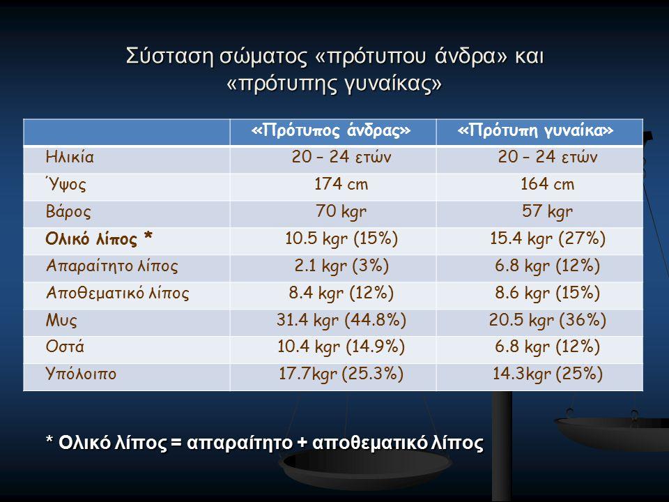 * Ολικό λίπος = απαραίτητο + αποθεματικό λίπος Σύσταση σώματος «πρότυπου άνδρα» και «πρότυπης γυναίκας» «Πρότυπος άνδρας»«Πρότυπη γυναίκα» Ηλικία20 – 24 ετών Ύψος174 cm164 cm Βάρος70 kgr57 kgr Ολικό λίπος *10.5 kgr (15%)15.4 kgr (27%) Απαραίτητο λίπος2.1 kgr (3%)6.8 kgr (12%) Αποθεματικό λίπος8.4 kgr (12%)8.6 kgr (15%) Μυς31.4 kgr (44.8%)20.5 kgr (36%) Οστά10.4 kgr (14.9%)6.8 kgr (12%) Υπόλοιπο17.7kgr (25.3%)14.3kgr (25%)