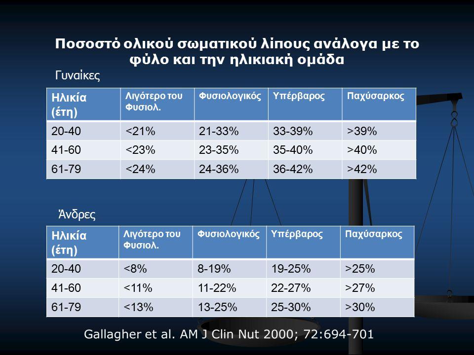 Ποσοστό ολικού σωματικού λίπους ανάλογα με το φύλο και την ηλικιακή ομάδα Ηλικία (έτη) Λιγότερο του Φυσιολ.