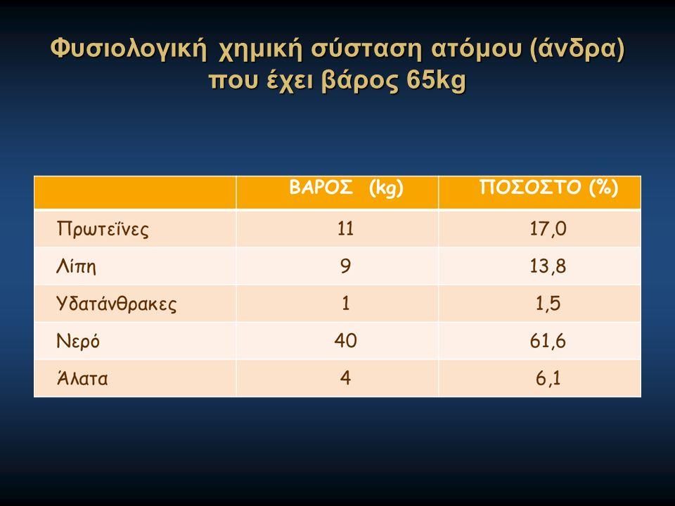 Φυσιολογική χημική σύσταση ατόμου (άνδρα) που έχει βάρος 65kg