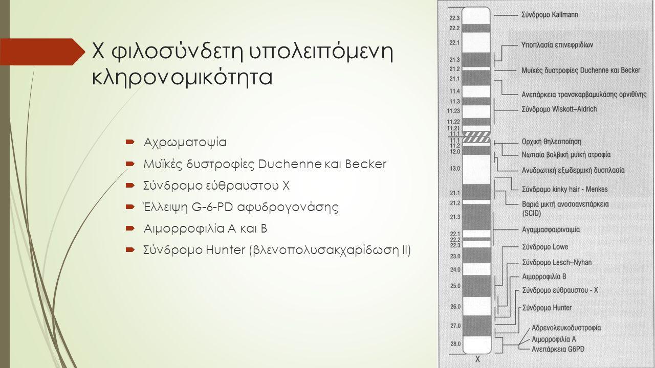 Χ φιλοσύνδετη υπολειπόμενη κληρονομικότητα  Αχρωματοψία  Μυϊκές δυστροφίες Duchenne και Becker  Σύνδρομο εύθραυστου Χ  Έλλειψη G-6-PD αφυδρογονάση