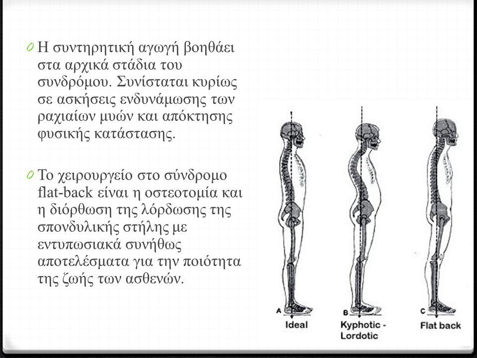 0 Η συντηρητική αγωγή βοηθάει στα αρχικά στάδια του συνδρόμου. Συνίσταται κυρίως σε ασκήσεις ενδυνάμωσης των ραχιαίων μυών και απόκτησης φυσικής κατάσ