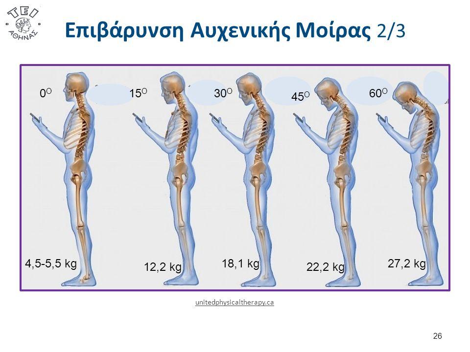Επιβάρυνση Αυχενικής Μοίρας 2/3 26 15 Ο 0Ο0Ο 30 Ο 45 Ο 60 Ο 4,5-5,5 kg 12,2 kg 18,1 kg 22,2 kg 27,2 kg unitedphysicaltherapy.ca