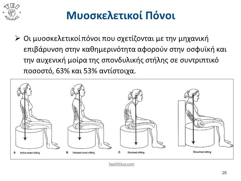 Μυοσκελετικοί Πόνοι 28 healthfavo.com  Οι μυοσκελετικοί πόνοι που σχετίζονται με την μηχανική επιβάρυνση στην καθημερινότητα αφορούν στην οσφυϊκή και την αυχενική μοίρα της σπονδυλικής στήλης σε συντριπτικό ποσοστό, 63% και 53% αντίστοιχα.