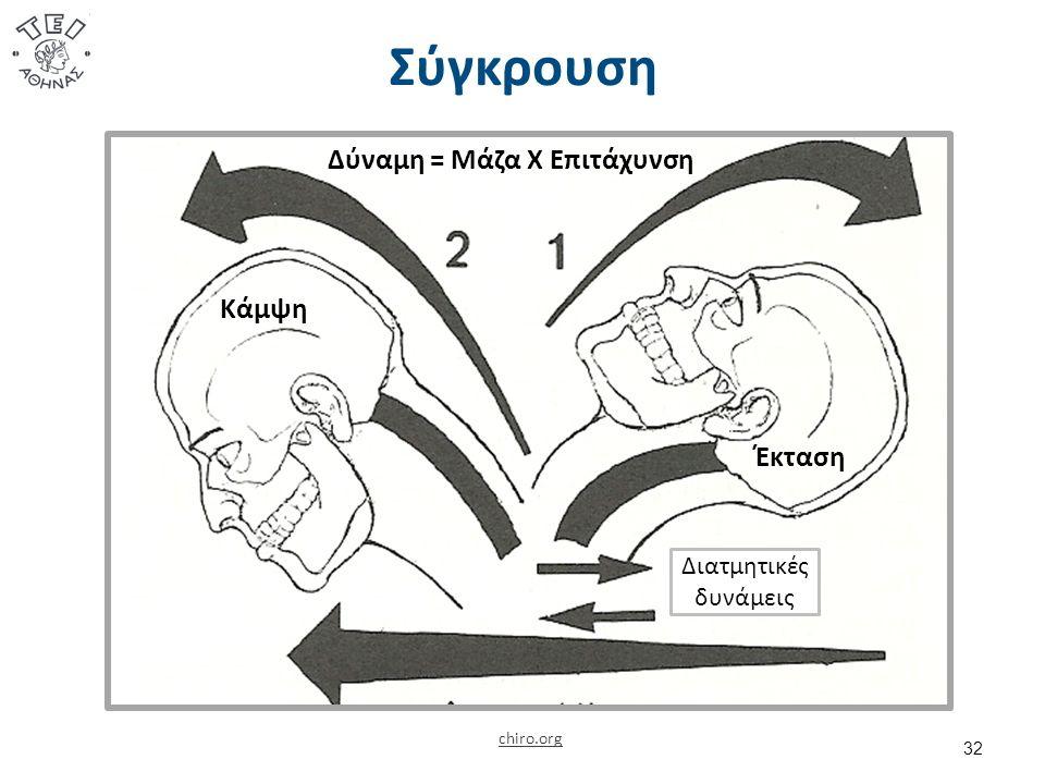 Σύγκρουση 32 chiro.org Δύναμη = Μάζα Χ Επιτάχυνση Κάμψη Έκταση Διατμητικές δυνάμεις