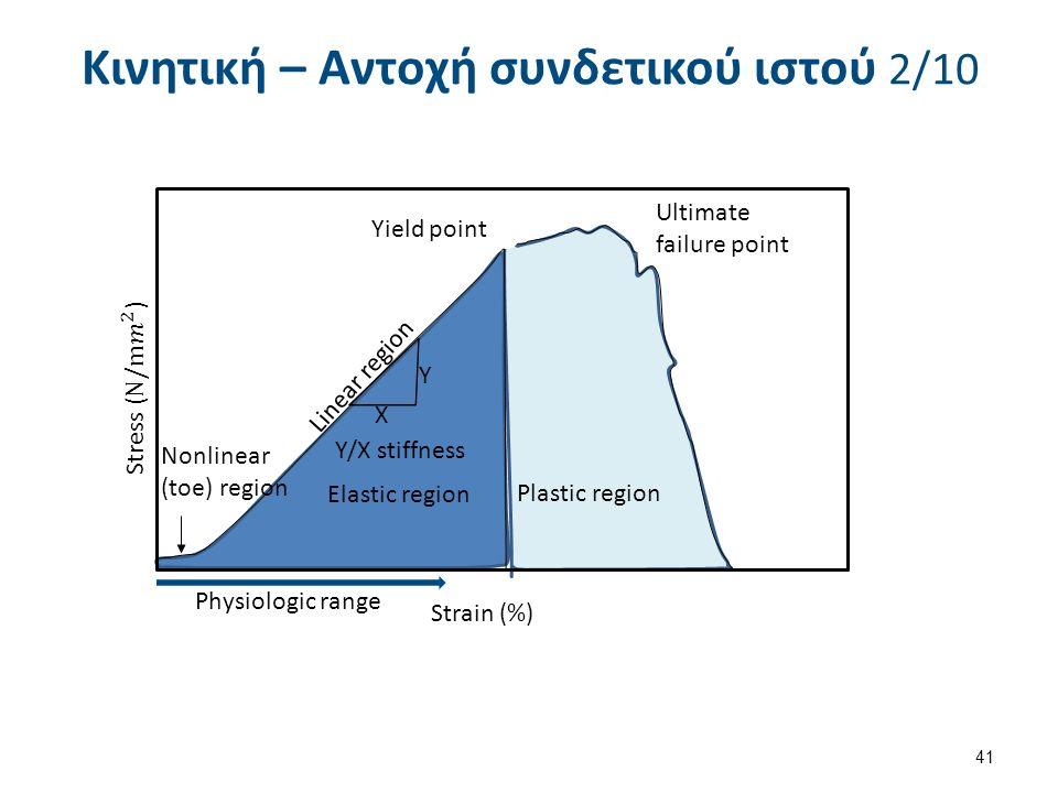 Κινητική – Αντοχή συνδετικού ιστού 2/10 41 Ultimate failure point Yield point Linear region Plastic region Elastic region Y/X stiffness X Y Nonlinear (toe) region Physiologic range Strain (%)