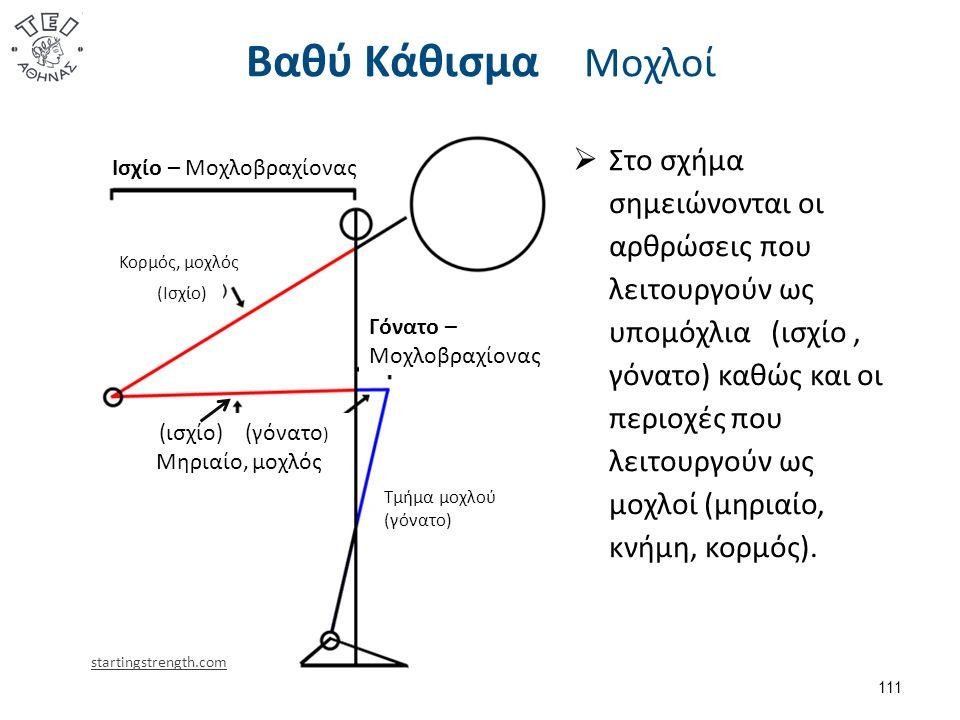 Βαθύ Κάθισμα Μοχλοί 111 startingstrength.com Γόνατο – Μοχλοβραχίονας Τμήμα μοχλού (γόνατο) Ισχίο – Μοχλοβραχίονας Κορμός, μοχλός (Ισχίο) (ισχίο) (γόνατο ) Μηριαίο, μοχλός  Στο σχήμα σημειώνονται οι αρθρώσεις που λειτουργούν ως υπομόχλια (ισχίο, γόνατο) καθώς και οι περιοχές που λειτουργούν ως μοχλοί (μηριαίο, κνήμη, κορμός).