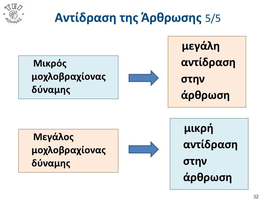Αντίδραση της Άρθρωσης 5/5 μεγάλη αντίδραση στην άρθρωση 32 Μικρός μοχλοβραχίονας δύναμης Μεγάλος μοχλοβραχίονας δύναμης μικρή αντίδραση στην άρθρωση