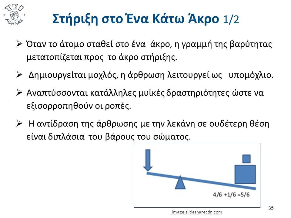 Στήριξη στο Ένα Κάτω Άκρο 1/2  Όταν το άτομο σταθεί στο ένα άκρο, η γραμμή της βαρύτητας μετατοπίζεται προς το άκρο στήριξης.