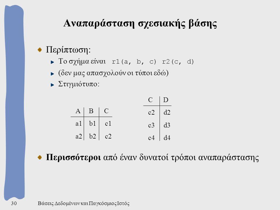 Βάσεις Δεδομένων και Παγκόσμιος Ιστός30 Αναπαράσταση σχεσιακής βάσης Περίπτωση: Το σχήμα είναι r1(a, b, c) r2(c, d) (δεν μας απασχολούν οι τύποι εδώ) Στιγμιότυπο: Περισσότεροι από έναν δυνατοί τρόποι αναπαράστασης Α Β C a1 b1 c1 a2 b2 c2 C D c2 d2 c3 d3 c4 d4