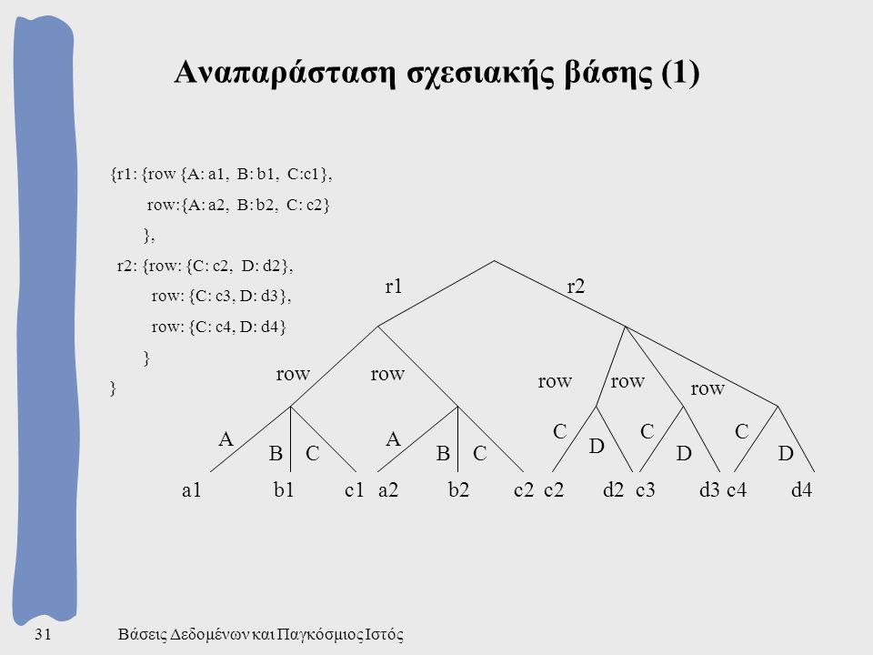 Βάσεις Δεδομένων και Παγκόσμιος Ιστός31 Αναπαράσταση σχεσιακής βάσης (1) {r1: {row {A: a1, B: b1, C:c1}, row:{A: a2, B: b2, C: c2} }, r2: {row: {C: c2, D: d2}, row: {C: c3, D: d3}, row: {C: c4, D: d4} } a1 b1 c1 A BC A BC a2 b2 c2 row r1r2 row C D CC DD c2 d2 c3 d3 c4 d4