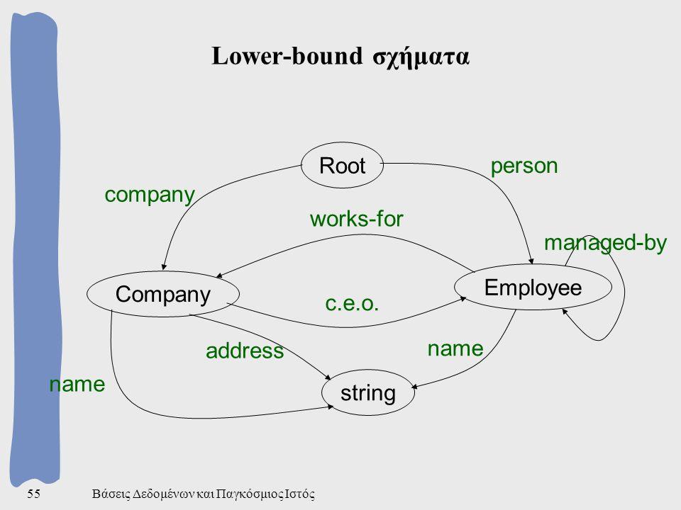 Βάσεις Δεδομένων και Παγκόσμιος Ιστός55 Lower-bound σχήματα Root Company Employee string company person works-for c.e.o. address name managed-by name