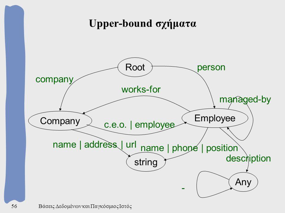 Βάσεις Δεδομένων και Παγκόσμιος Ιστός56 Upper-bound σχήματα Root Company Employee string company person works-for c.e.o.