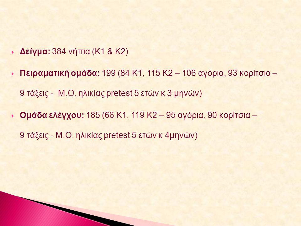  Δείγμα: 384 νήπια (Κ1 & Κ2)  Πειραματική ομάδα: 199 (84 Κ1, 115 Κ2 – 106 αγόρια, 93 κορίτσια – 9 τάξεις - Μ.Ο. ηλικίας pretest 5 ετών κ 3 μηνών) 