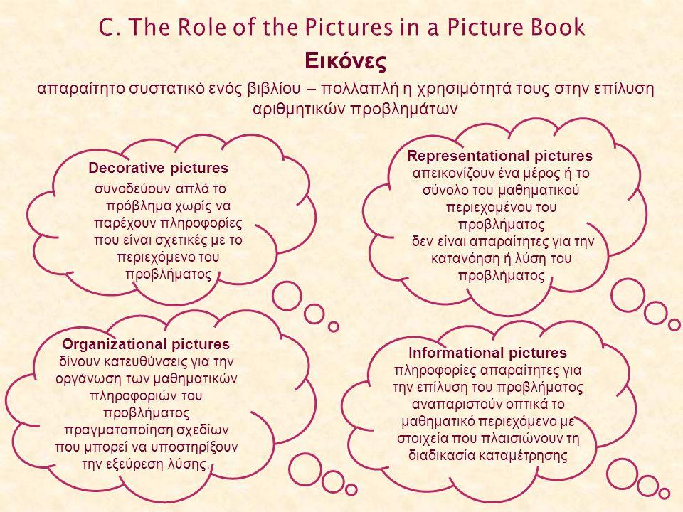 Εικόνες απαραίτητο συστατικό ενός βιβλίου – πολλαπλή η χρησιμότητά τους στην επίλυση αριθμητικών προβλημάτων Decorative pictures συνοδεύουν απλά το πρόβλημα χωρίς να παρέχουν πληροφορίες που είναι σχετικές με το περιεχόμενο του προβλήματος Representational pictures απεικονίζουν ένα μέρος ή το σύνολο του μαθηματικού περιεχομένου του προβλήματος δεν είναι απαραίτητες για την κατανόηση ή λύση του προβλήματος Organizational pictures δίνουν κατευθύνσεις για την οργάνωση των μαθηματικών πληροφοριών του προβλήματος πραγματοποίηση σχεδίων που μπορεί να υποστηρίξουν την εξεύρεση λύσης.