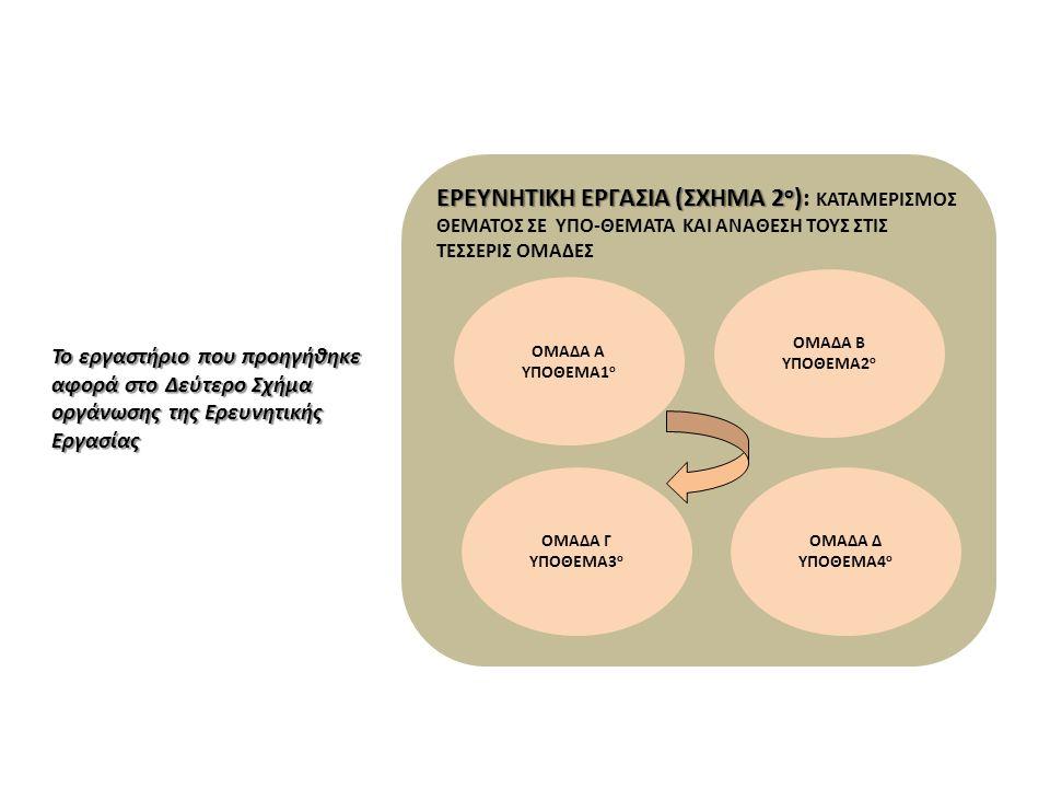 ΕΡΕΥΝΗΤΙΚΗ ΕΡΓΑΣΙΑ (ΣΧΗΜΑ 2 ο ) ΕΡΕΥΝΗΤΙΚΗ ΕΡΓΑΣΙΑ (ΣΧΗΜΑ 2 ο ): ΚΑΤΑΜΕΡΙΣΜΟΣ ΘΕΜΑΤΟΣ ΣΕ ΥΠΟ-ΘΕΜΑΤΑ ΚΑΙ ΑΝΑΘΕΣΗ ΤΟΥΣ ΣΤΙΣ ΤΕΣΣΕΡΙΣ ΟΜΑΔΕΣ ΟΜΑΔΑ Α ΥΠΟΘ