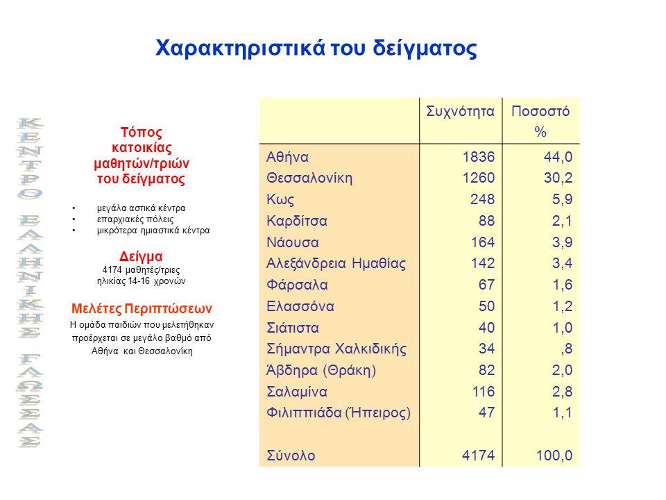 Χαρακτηριστικά του δείγματος Τόπος κατοικίας μαθητών/τριών του δείγματος μεγάλα αστικά κέντρα επαρχιακές πόλεις μικρότερα ημιαστικά κέντρα Δείγμα 4174 μαθητές/τριες ηλικίας 14-16 χρονών ΣυχνότηταΠοσοστό % Αθήνα Θεσσαλονίκη Κως Καρδίτσα Νάουσα Αλεξάνδρεια Ημαθίας Φάρσαλα Ελασσόνα Σιάτιστα Σήμαντρα Χαλκιδικής Άβδηρα (Θράκη) Σαλαμίνα Φιλιππιάδα (Ήπειρος) Σύνολο 1836 1260 248 88 164 142 67 50 40 34 82 116 47 4174 44,0 30,2 5,9 2,1 3,9 3,4 1,6 1,2 1,0,8 2,0 2,8 1,1 100,0 Μελέτες Περιπτώσεων Η ομάδα παιδιών που μελετήθηκαν προέρχεται σε μεγάλο βαθμό από Αθήνα και Θεσσαλονίκη