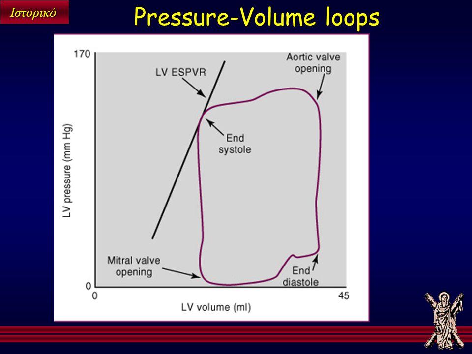 Ιστορικό Pressure-Volume loops