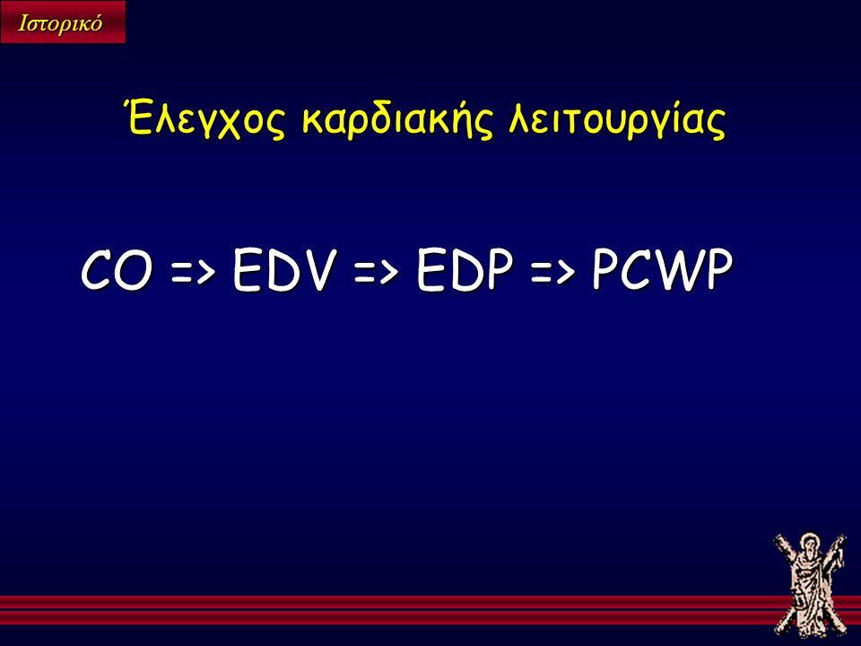 Ιστορικό CO => EDV => EDP => PCWP Έλεγχος καρδιακής λειτουργίας