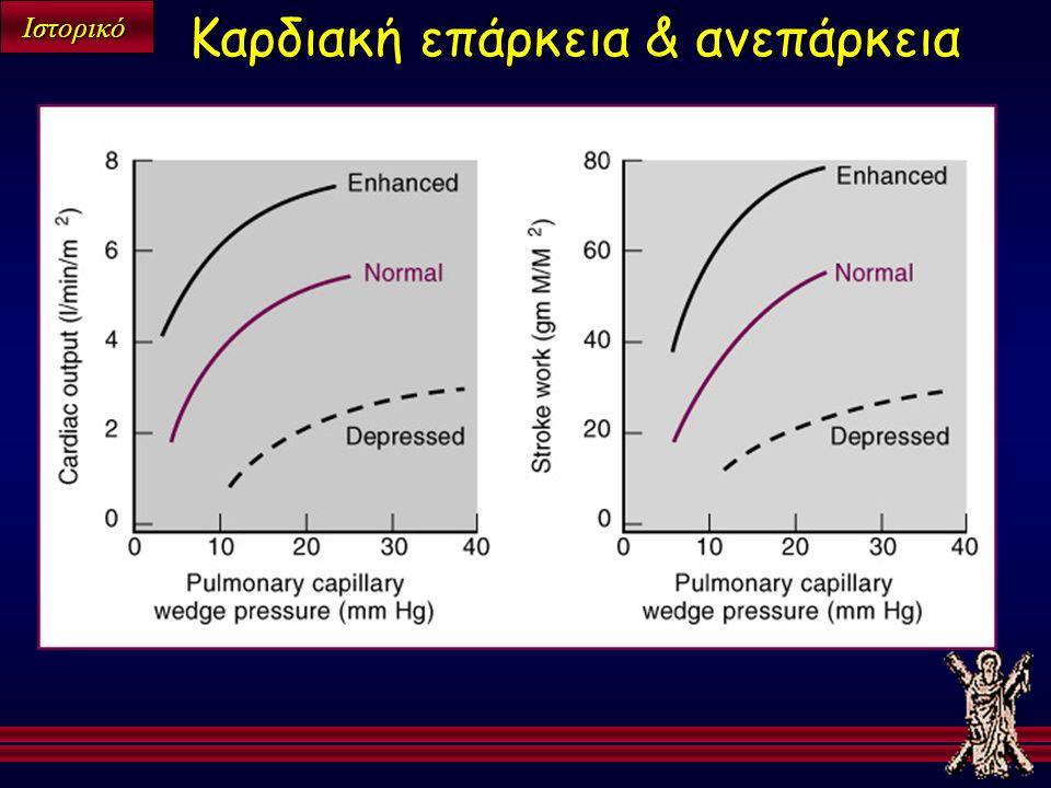 Ιστορικό Καρδιακή επάρκεια & ανεπάρκεια