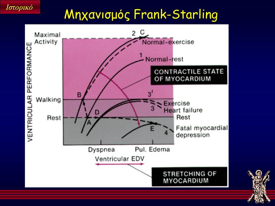 Ιστορικό Μηχανισμός Frank-Starling
