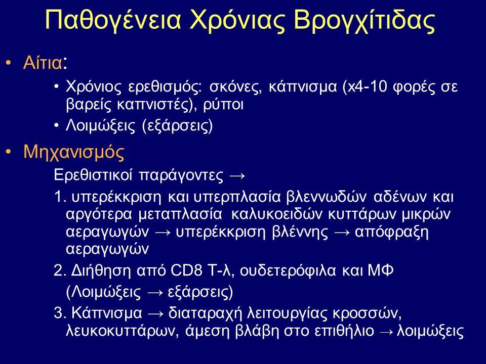 Παθογένεια Χρόνιας Βρογχίτιδας Αίτια : Χρόνιος ερεθισμός: σκόνες, κάπνισμα (x4-10 φορές σε βαρείς καπνιστές), ρύποι Λοιμώξεις (εξάρσεις) Μηχανισμός : Ερεθιστικοί παράγοντες → 1.