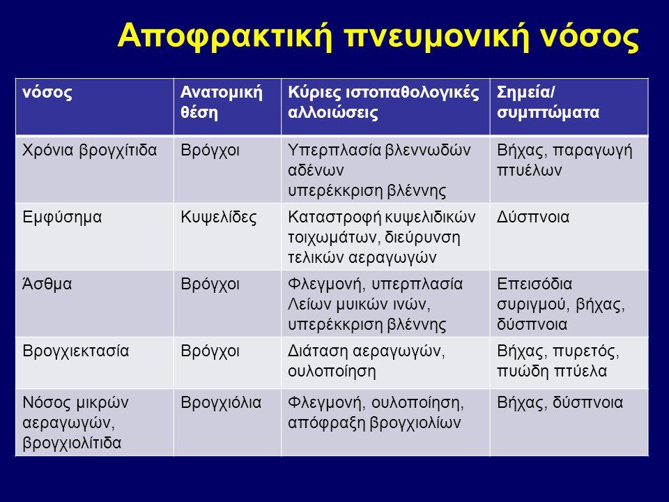 νόσοςΑνατομική θέση Κύριες ιστοπαθολογικές αλλοιώσεις Σημεία/ συμπτώματα Χρόνια βρογχίτιδαΒρόγχοιΥπερπλασία βλεννωδών αδένων υπερέκκριση βλέννης Βήχας, παραγωγή πτυέλων ΕμφύσημαΚυψελίδεςΚαταστροφή κυψελιδικών τοιχωμάτων, διεύρυνση τελικών αεραγωγών Δύσπνοια ΆσθμαΒρόγχοιΦλεγμονή, υπερπλασία Λείων μυικών ινών, υπερέκκριση βλέννης Επεισόδια συριγμού, βήχας, δύσπνοια ΒρογχιεκτασίαΒρόγχοιΔιάταση αεραγωγών, ουλοποίηση Βήχας, πυρετός, πυώδη πτύελα Νόσος μικρών αεραγωγών, βρογχιολίτιδα ΒρογχιόλιαΦλεγμονή, ουλοποίηση, απόφραξη βρογχιολίων Βήχας, δύσπνοια Αποφρακτική πνευμονική νόσος