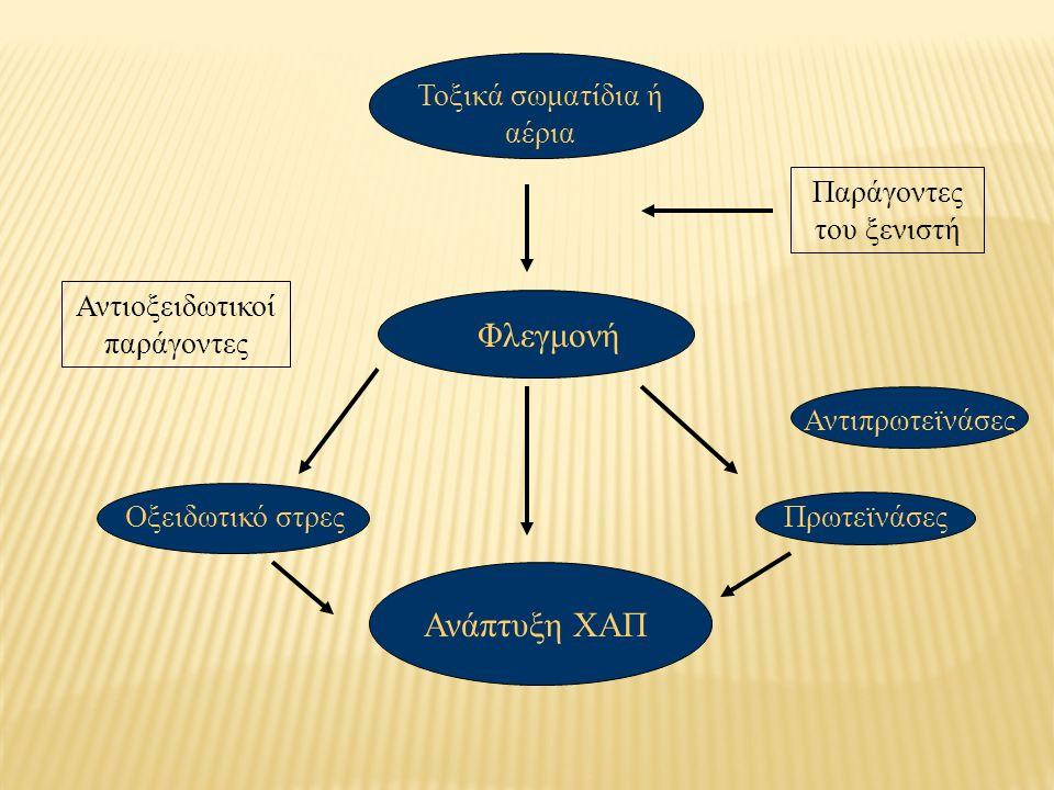 Αίτια εμφάνισης ΧΑΠ ΚΑΠΝΙΣΜΑ (συχνότερη αιτία) ΑΤΜΟΣΦΑΙΡΙΚΗ ΡΥΠΑΝΣΗ ΕΠΑΓΓΕΛΜΑΤΙΚΗ ΕΚΘΕΣΗ ΕΛΛΕΙΜΑ α1-αντιθρυψίνης