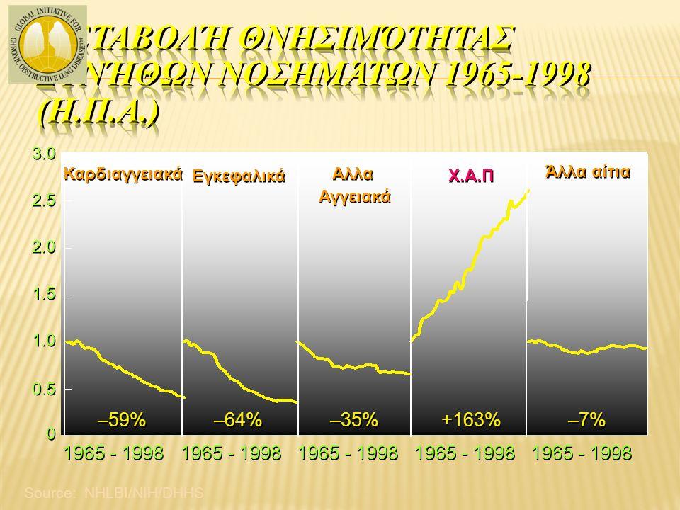Το 1990 ήταν 9,34 % για άνδρες, 7,33 % για γυναίκες (στοιχεία Π.Ο.Υ.) Σήμερα εκτιμάται ότι το ποσοστό είναι υπερδιπλάσιο Επειδή τα στοιχεία αφορούν στο σύνολο του πληθυσμού, ο επιπολασμός της ΧΑΠ στις μεγαλύτερες ηλικίες υποεκτιμάται σημαντικά Ένα άλλο στοιχείο που θα αυξήσει τον επιπολασμό είναι η αναμενόμενη αύξηση του γηράσκοντα πληθυσμού (το 2025 θα είναι 800 εκατ.) Ο επιπολασμός αναμένεται να αυξηθεί σημαντικά διότι αυξάνεται ραγδαία ο αριθμός των καπνιστών, ειδικά των γυναικών και των παιδιών (στόχος καπνοβιομηχανιών)