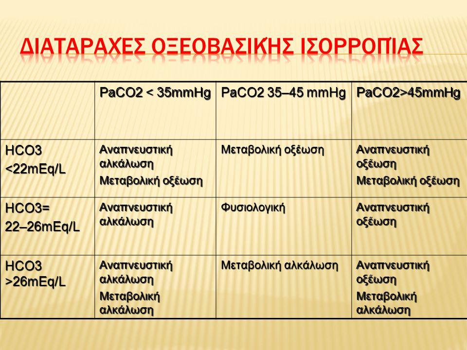  PaO2 μερική πίεση οξυγόνου διαλυμένου στο αρτηριακό αίμα (75 – 100 mmHg)  SaO2 ποσοστό οξυγόνου ενωμένου με την αιμοσφαιρίνη (96 – 100%)  PaCO2 μερική πίεση διοξειδίου του άνθρακα, διαλυμένου στο πλάσμα του αρτηριακού αίματος (35 – 45 mmHg)  PH συγκέντρωση ιόντων υδρογόνου στο αίμα (7.35 – 7.45)  HCO3 συγκέντρωση διττανθρακικού νατρίου στο αίμα (18 – 23 mEq/L)  Χάσμα Ανιόντων= (Νa) –(Cl) –(HCO3) = 7-14 mEq/L