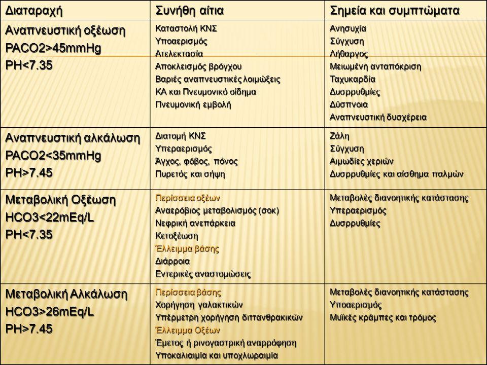 PaCO2 < 35mmHg PaCO2 35–45 mmHg PaCO2>45mmHgHCO3<22mEq/L Αναπνευστική αλκάλωση Μεταβολική οξέωση Αναπνευστική οξέωση Μεταβολική οξέωση HCO3=22–26mEq/L Αναπνευστική αλκάλωση Φυσιολογική Αναπνευστική οξέωση HCO3 >26mEq/L Αναπνευστική αλκάλωση Μεταβολική αλκάλωση Αναπνευστική οξέωση Μεταβολική αλκάλωση