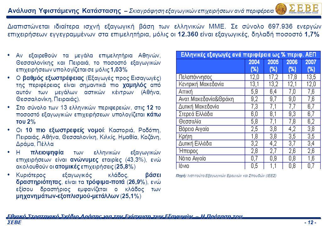 - 12 - Εθνικό Στρατηγικό Σχέδιο Δράσης για την Ενίσχυση των Εξαγωγών – Η Πρόταση του ΣΕΒΕ Ανάλυση Υφιστάμενης Κατάστασης – Σκιαγράφηση εξαγωγικών επιχειρήσεων ανά περιφέρεια Διαπιστώνεται ιδιαίτερα ισχνή εξαγωγική βάση των ελληνικών ΜΜΕ.