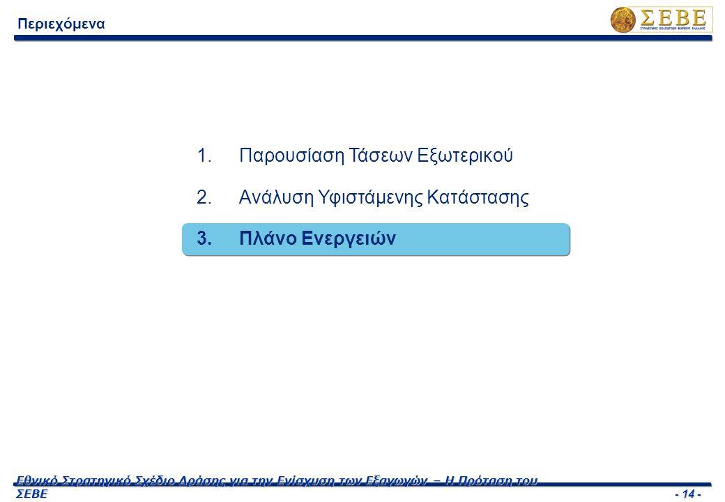 - 14 - Εθνικό Στρατηγικό Σχέδιο Δράσης για την Ενίσχυση των Εξαγωγών – Η Πρόταση του ΣΕΒΕ Περιεχόμενα 1.Παρουσίαση Τάσεων Εξωτερικού 2.Ανάλυση Υφιστάμενης Κατάστασης 3.Πλάνο Ενεργειών