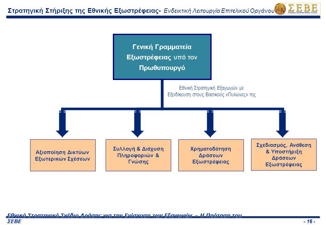 - 16 - Εθνικό Στρατηγικό Σχέδιο Δράσης για την Ενίσχυση των Εξαγωγών – Η Πρόταση του ΣΕΒΕ Γενική Γραμματεία Εξωστρέφειας υπό τον Πρωθυπουργό Εθνική Στρατηγική Εξαγωγών με Εξειδίκευση στους Βασικούς «Πυλώνες» της Αξιοποίηση Δικτύων Εξωτερικών Σχέσεων Συλλογή & Διάχυση Πληροφοριών & Γνώσης Χρηματοδότηση Δράσεων Εξωστρέφειας Σχεδιασμός, Ανάθεση & Υποστήριξη Δράσεων Εξωστρέφειας Στρατηγική Στήριξης της Εθνικής Εξωστρέφειας- Ενδεικτική Λειτουργία Επιτελικού Οργάνου
