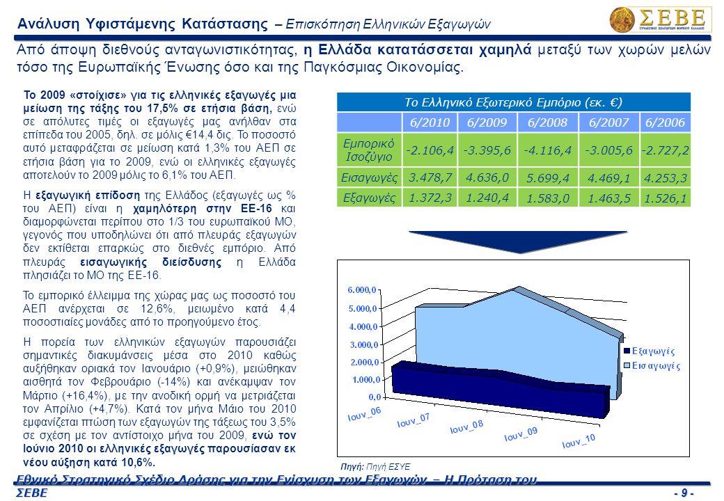 - 9 - Εθνικό Στρατηγικό Σχέδιο Δράσης για την Ενίσχυση των Εξαγωγών – Η Πρόταση του ΣΕΒΕ Ανάλυση Υφιστάμενης Κατάστασης – Επισκόπηση Ελληνικών Εξαγωγών Από άποψη διεθνούς ανταγωνιστικότητας, η Ελλάδα κατατάσσεται χαμηλά μεταξύ των χωρών μελών τόσο της Ευρωπαϊκής Ένωσης όσο και της Παγκόσμιας Οικονομίας.