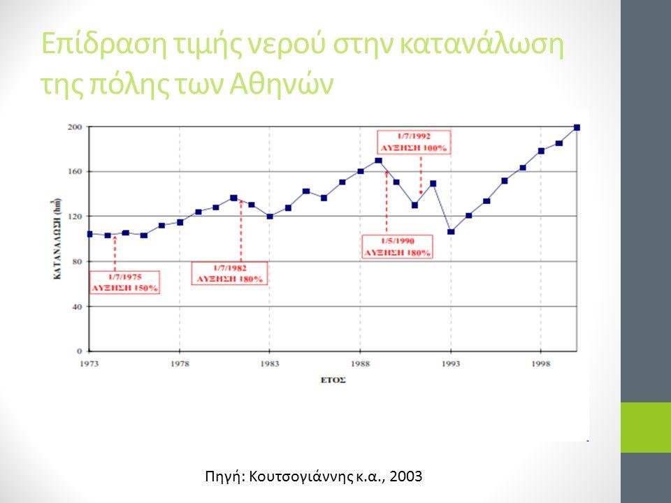 Επίδραση τιμής νερού στην κατανάλωση της πόλης των Αθηνών Πηγή: Κουτσογιάννης κ.α., 2003