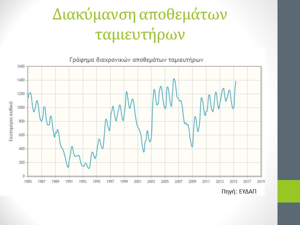 Διακύμανση αποθεμάτων ταμιευτήρων Πηγή: ΕΥΔΑΠ