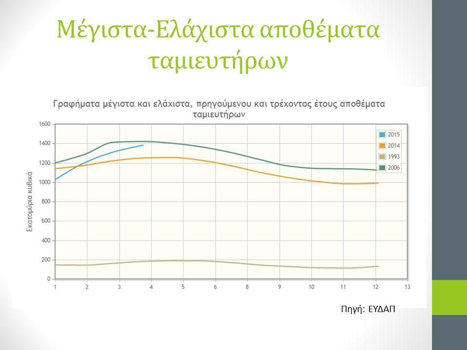 Μέγιστα-Ελάχιστα αποθέματα ταμιευτήρων Πηγή: ΕΥΔΑΠ
