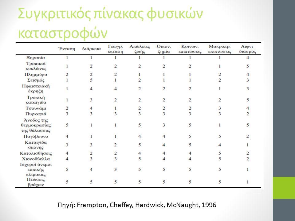 Βιβλιογραφία Βροχίδου Α.Ε., 2009: Χωροχρονική ανάλυση ξηρασίας στη νήσο Κρήτη, Μεταπτυχιακή Διατριβή, ΜΔΕ Περιβαλλοντική και Υγειονομική Μηχανική, Πολυτεχνείο Κρήτης Δασκαλάκης Σ., Σιγαλός Γ., Λουκαίδη Β., Οικονόμου Κ., Κατσιαμπάνη Κ., Μαυράκης Α., Φωτόπουλος Ν., 2012.