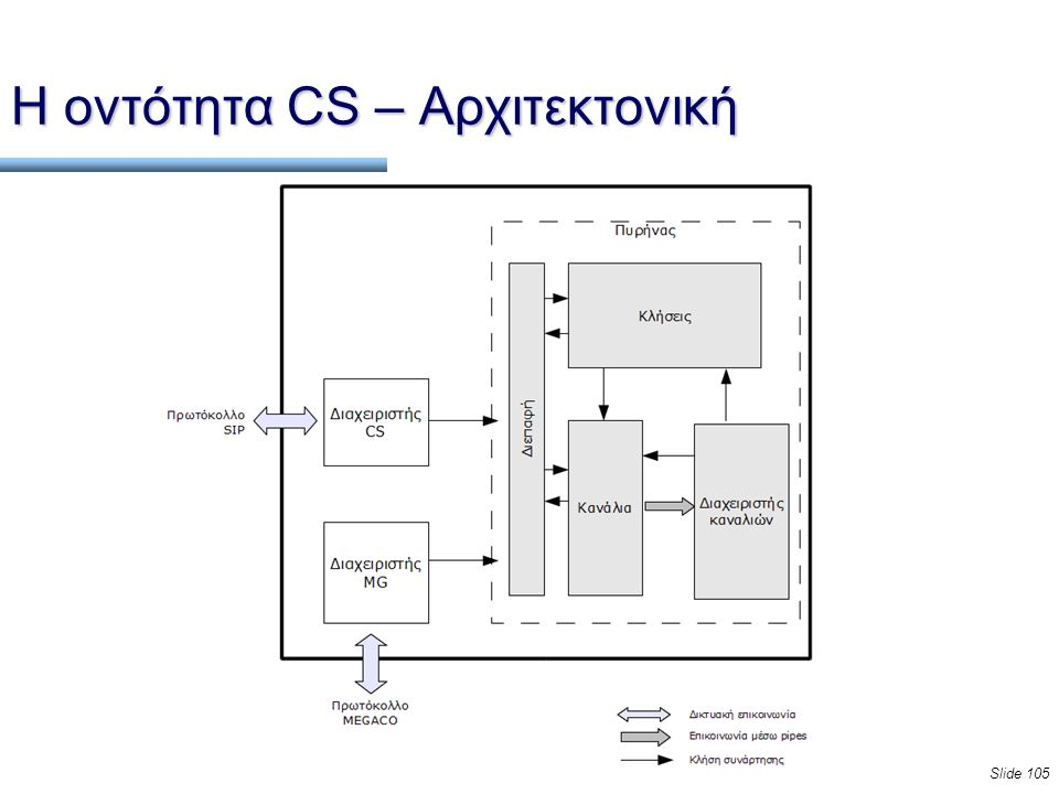 Slide 105 Η οντότητα CS – Αρχιτεκτονική