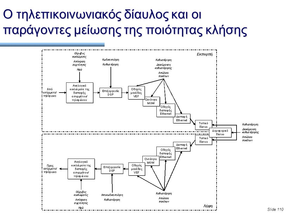 Slide 110 Ο τηλεπικοινωνιακός δίαυλος και οι παράγοντες μείωσης της ποιότητας κλήσης