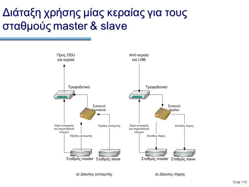 Slide 116 Διάταξη χρήσης μίας κεραίας για τους σταθμούς master & slave
