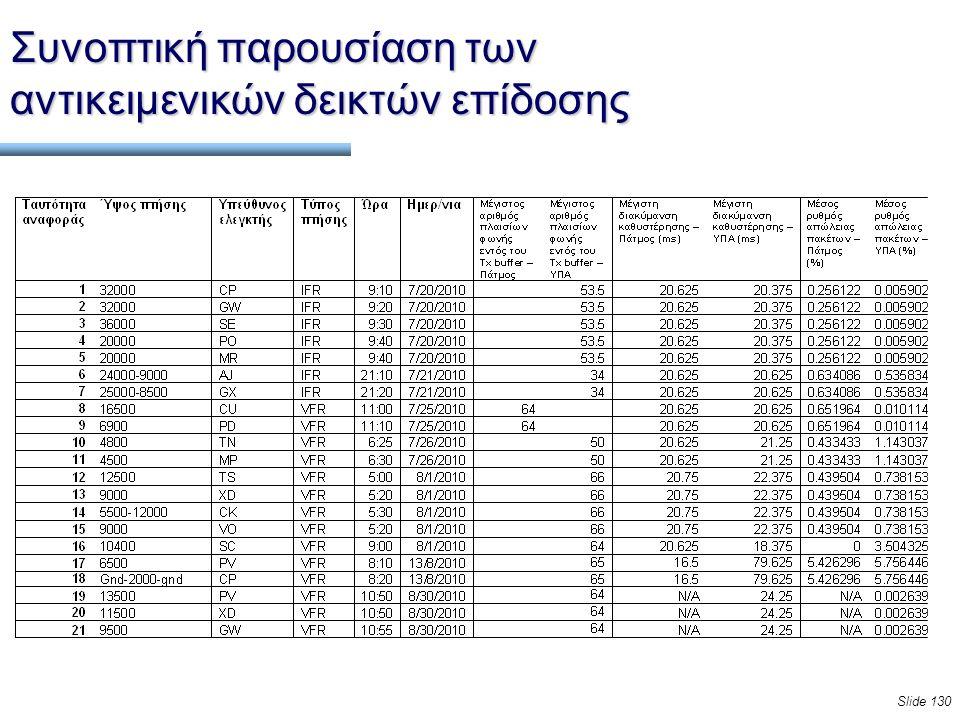 Slide 130 Συνοπτική παρουσίαση των αντικειμενικών δεικτών επίδοσης
