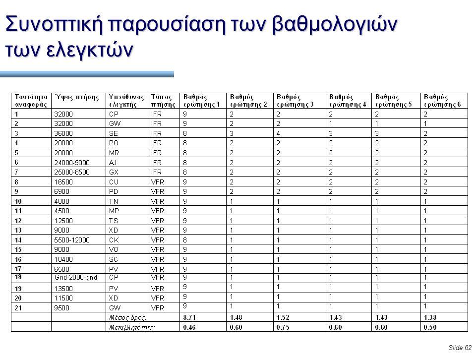 Slide 62 Συνοπτική παρουσίαση των βαθμολογιών των ελεγκτών