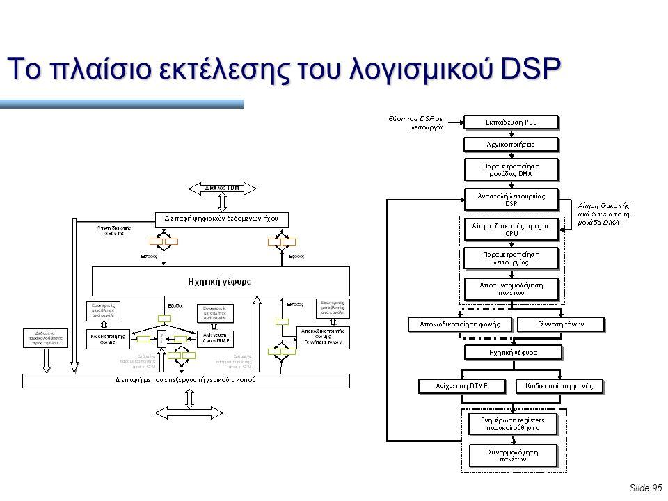 Slide 95 Το πλαίσιο εκτέλεσης του λογισμικού DSP