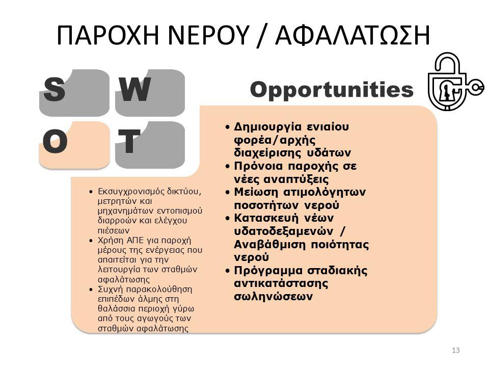 ΠΑΡΟΧΗ ΝΕΡΟΥ / ΑΦΑΛΑΤΩΣΗ SW OT Opportunities Δημιουργία ενιαίου φορέα/αρχής διαχείρισης υδάτων Πρόνοια παροχής σε νέες αναπτύξεις Μείωση ατιμολόγητων ποσοτήτων νερού Κατασκευή νέων υδατοδεξαμενών / Αναβάθμιση ποιότητας νερού Πρόγραμμα σταδιακής αντικατάστασης σωληνώσεων Εκσυγχρονισμός δικτύου, μετρητών και μηχανημάτων εντοπισμού διαρροών και ελέγχου πιέσεων Χρήση ΑΠΕ για παροχή μέρους της ενέργειας που απαιτείται για την λειτουργία των σταθμών αφαλάτωσης Συχνή παρακολούθηση επιπέδων άλμης στη θαλάσσια περιοχή γύρω από τους αγωγούς των σταθμών αφαλάτωσης 13