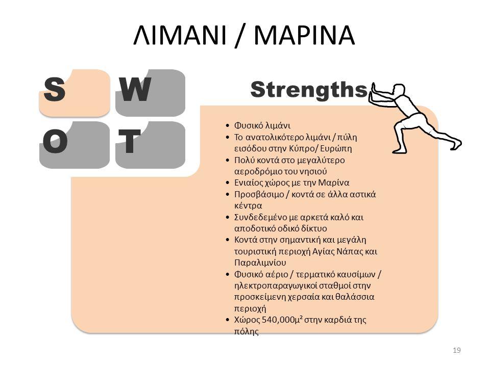 ΛΙΜΑΝΙ / ΜΑΡΙΝΑ SW OT Strengths Φυσικό λιμάνι Το ανατολικότερο λιμάνι / πύλη εισόδου στην Κύπρο/ Ευρώπη Πολύ κοντά στο μεγαλύτερο αεροδρόμιο του νησιού Ενιαίος χώρος με την Μαρίνα Προσβάσιμο / κοντά σε άλλα αστικά κέντρα Συνδεδεμένο με αρκετά καλό και αποδοτικό οδικό δίκτυο Κοντά στην σημαντική και μεγάλη τουριστική περιοχή Αγίας Νάπας και Παραλιμνίου Φυσικό αέριο / τερματικό καυσίμων / ηλεκτροπαραγωγικοί σταθμοί στην προσκείμενη χερσαία και θαλάσσια περιοχή Χώρος 540,000μ² στην καρδιά της πόλης 19
